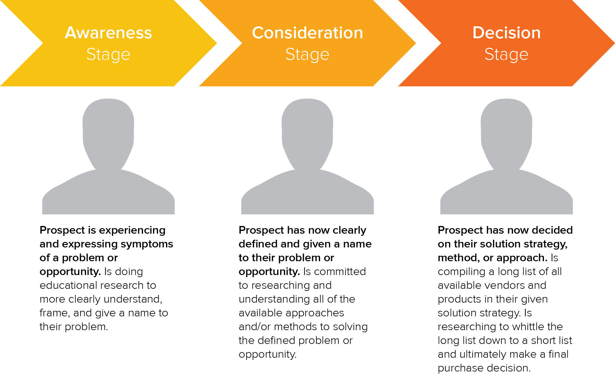 Buyers_Journey_with_Explanatory_Text