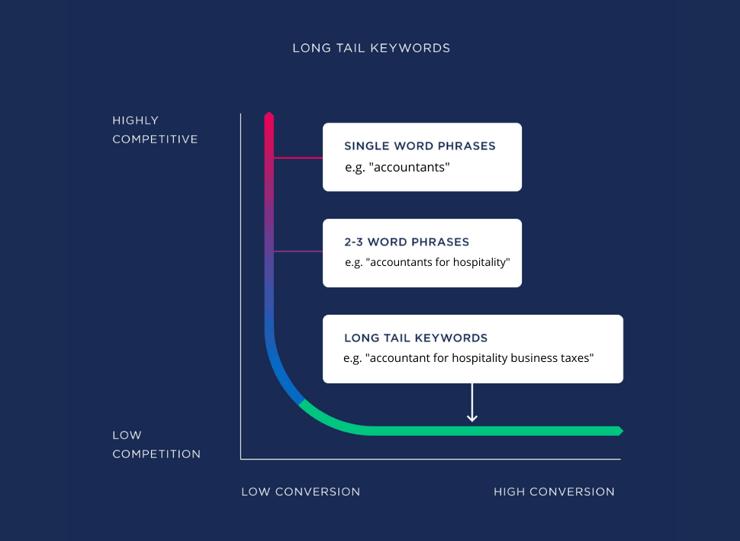 longtail_keywords